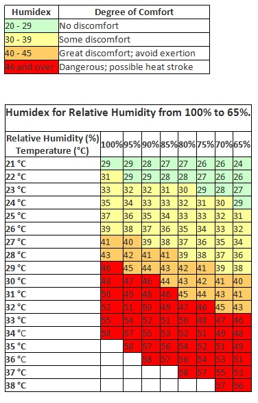 What S The Humidex Anyway Our Meteorologist Breaks It