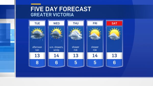 5 day forecast vic